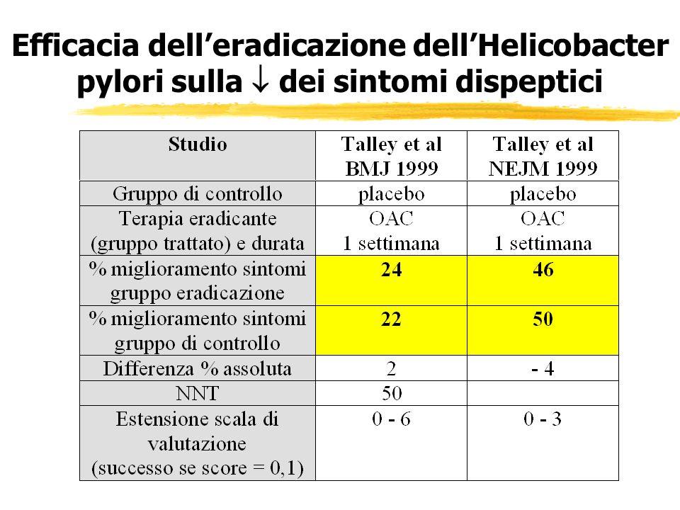 Efficacia dell'eradicazione dell'Helicobacter pylori sulla  dei sintomi dispeptici