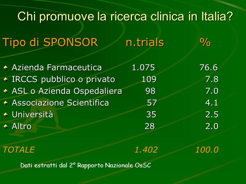 Chi promuove la ricerca clinica in Italia