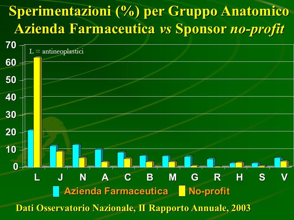 Sperimentazioni (%) per Gruppo Anatomico Azienda Farmaceutica vs Sponsor no-profit