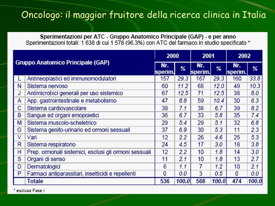 Oncologo: il maggior fruitore della ricerca clinica in Italia