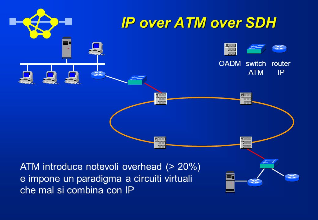 IP over ATM over SDH ATM introduce notevoli overhead (> 20%)