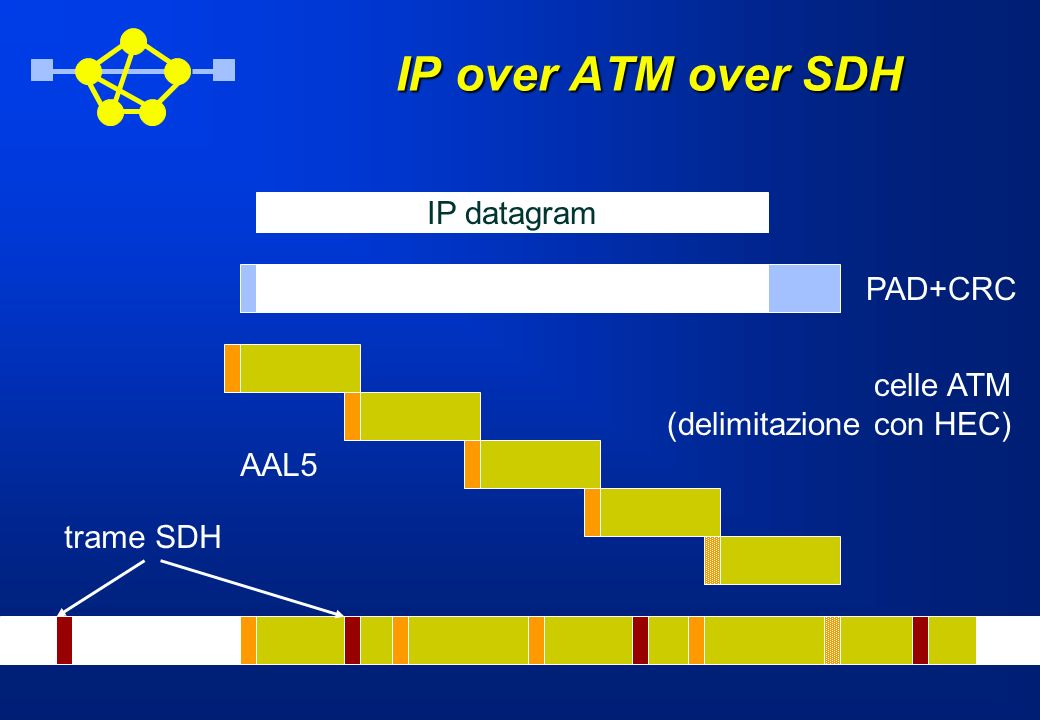 IP over ATM over SDH IP datagram PAD+CRC celle ATM