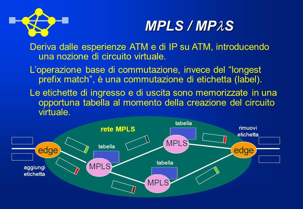 MPLS / MPlS Deriva dalle esperienze ATM e di IP su ATM, introducendo una nozione di circuito virtuale.
