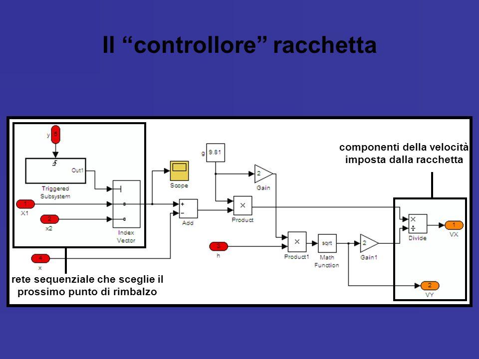 Il controllore racchetta