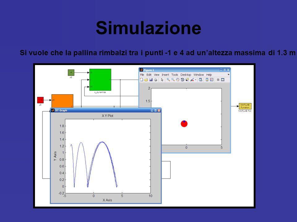 Simulazione Si vuole che la pallina rimbalzi tra i punti -1 e 4 ad un'altezza massima di 1.3 m
