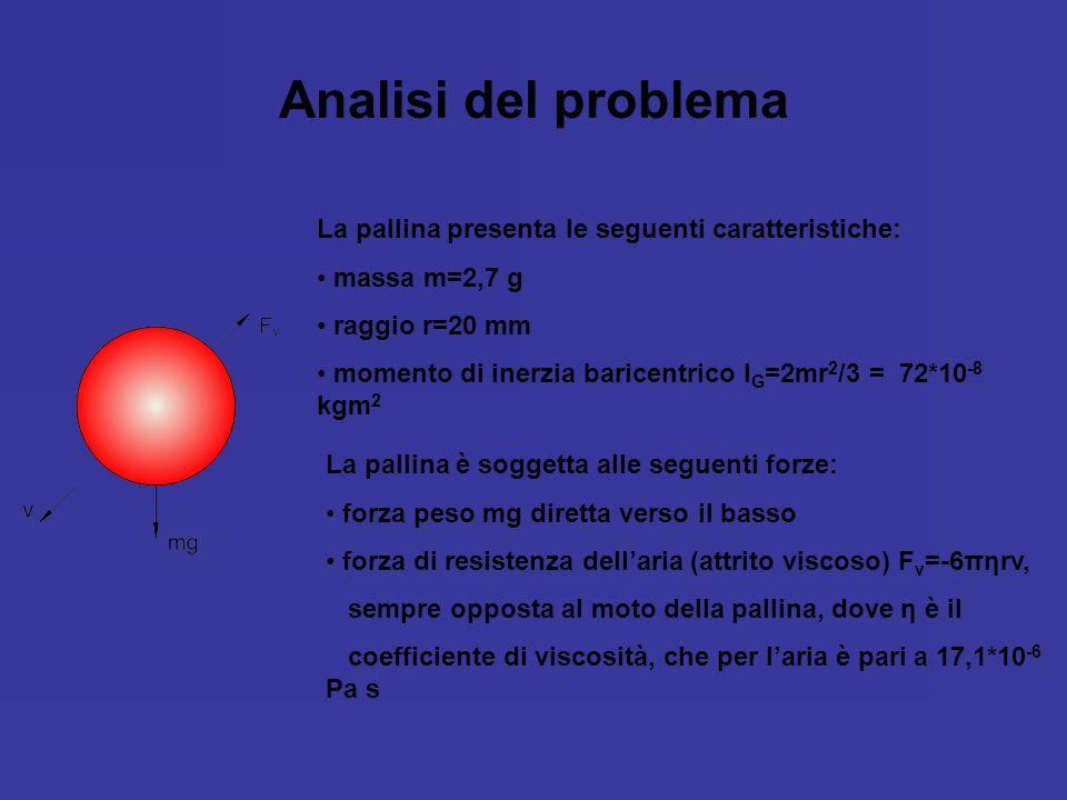 Analisi del problema La pallina presenta le seguenti caratteristiche: