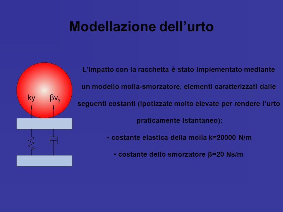 Modellazione dell'urto