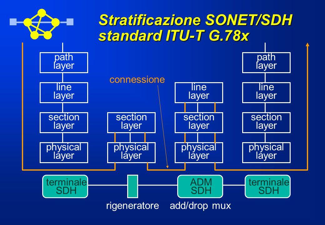 Stratificazione SONET/SDH standard ITU-T G.78x