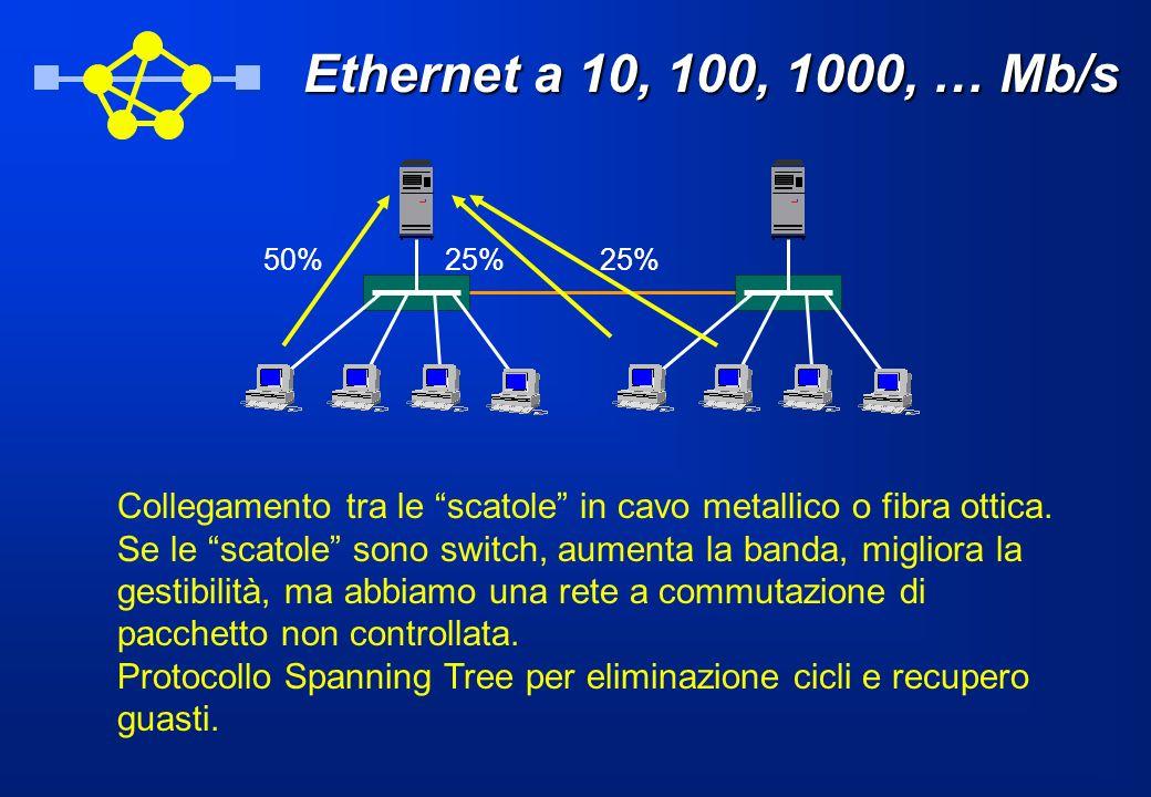 Ethernet a 10, 100, 1000, … Mb/s 50% 25% Collegamento tra le scatole in cavo metallico o fibra ottica.