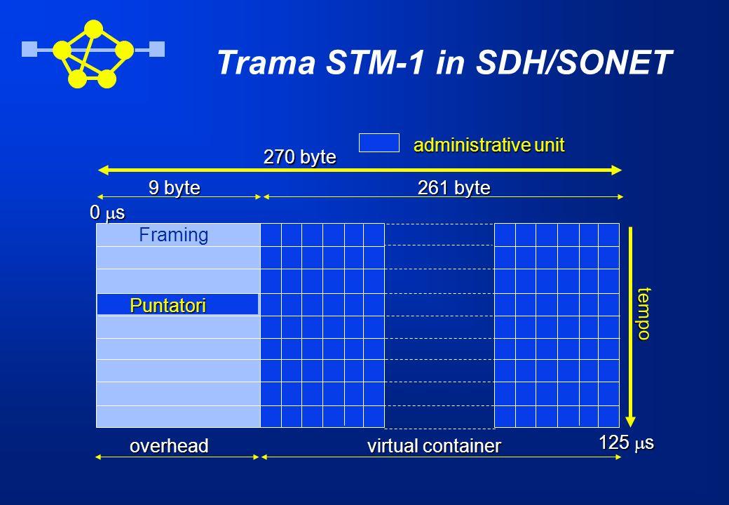 Trama STM-1 in SDH/SONET