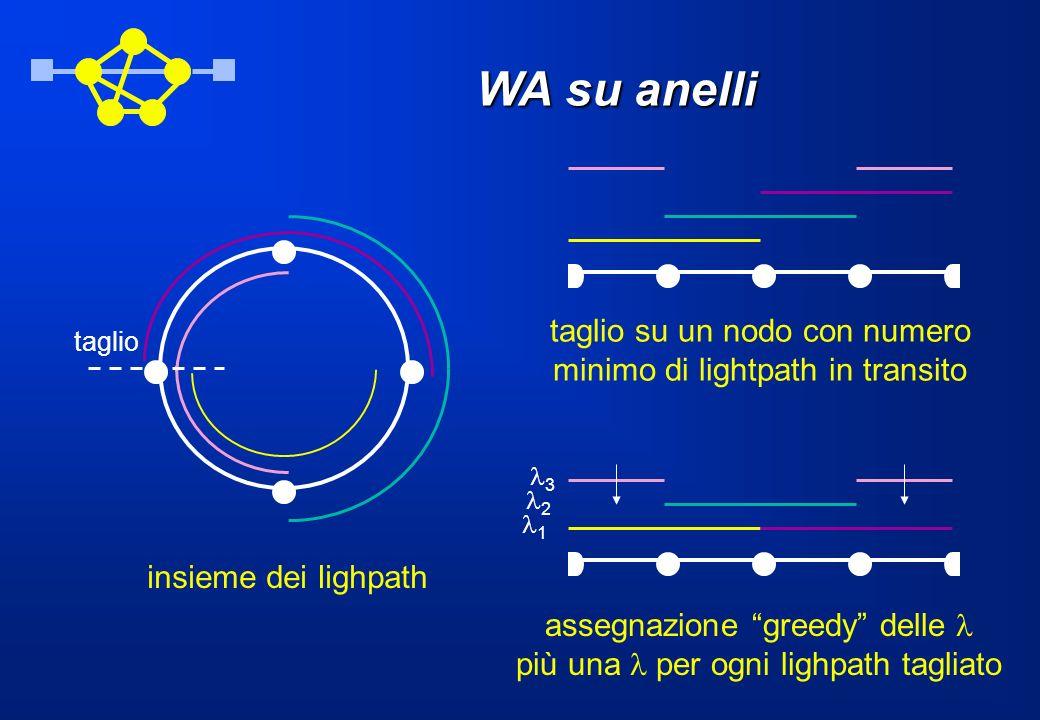 WA su anelli taglio su un nodo con numero minimo di lightpath in transito. taglio. 3. 2. 1. insieme dei lighpath.