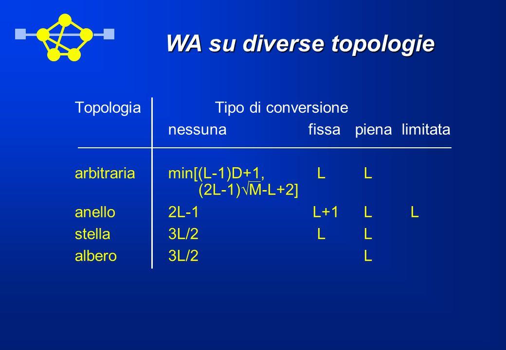 WA su diverse topologie