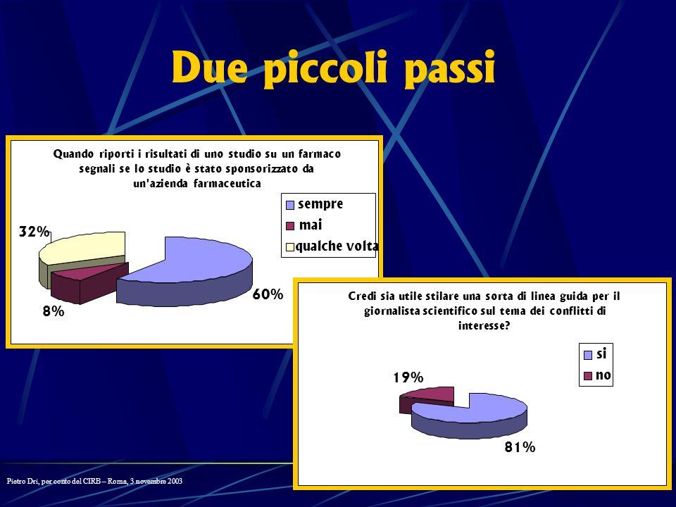 Due piccoli passi sempre mai 32% qualche volta 60% 8% si no 19% 81%