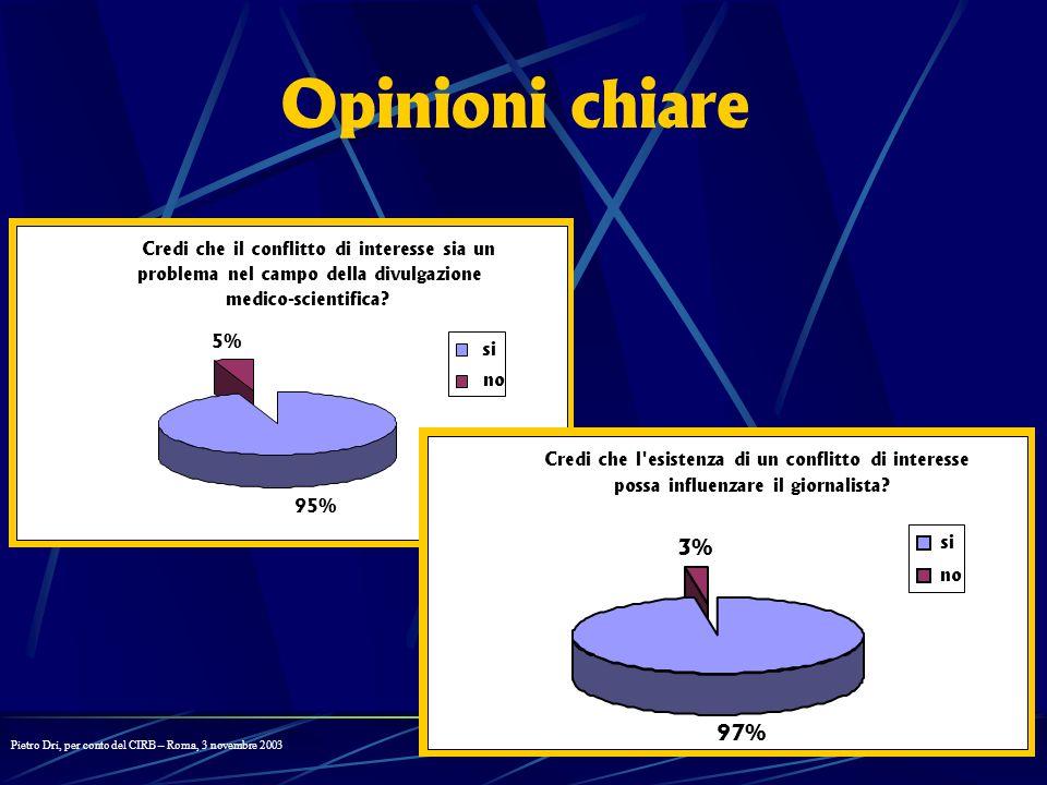 Opinioni chiare 3% 97% Credi che il conflitto di interesse sia un