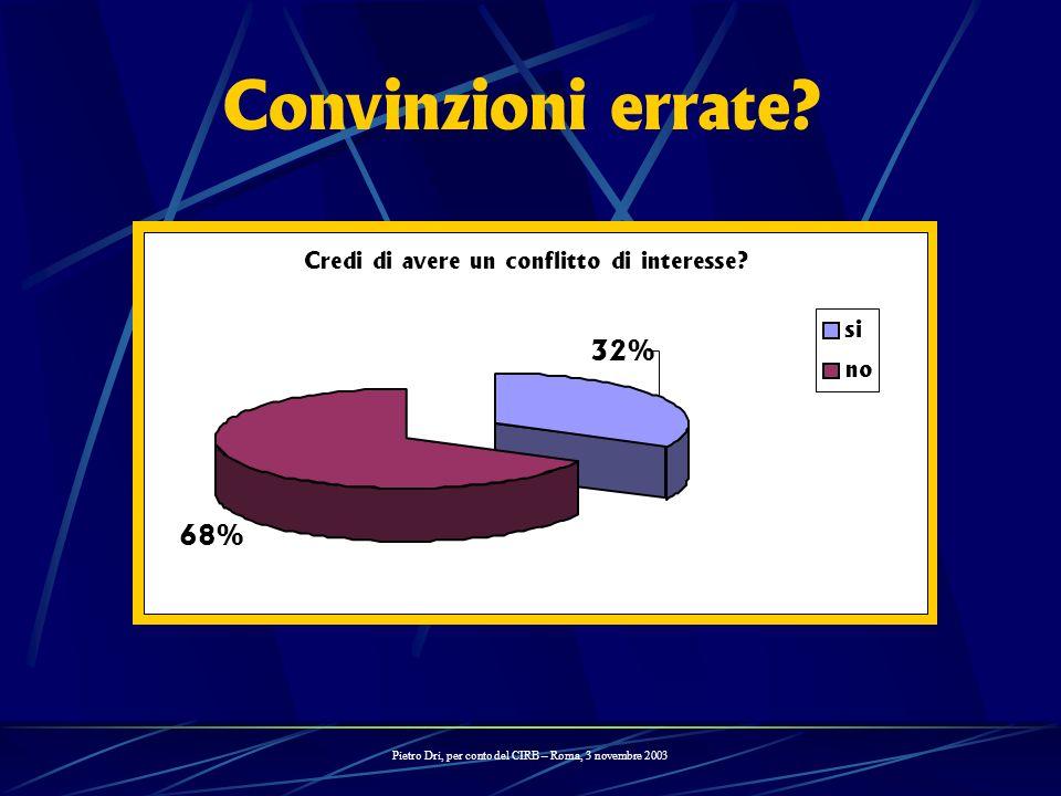 Pietro Dri, per conto del CIRB – Roma, 3 novembre 2003