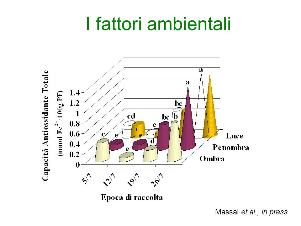 I fattori ambientali Massai et al., in press