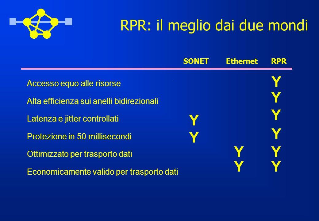 RPR: il meglio dai due mondi