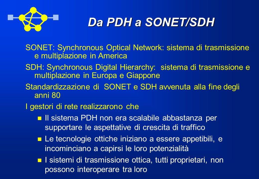 Da PDH a SONET/SDH SONET: Synchronous Optical Network: sistema di trasmissione e multiplazione in America.