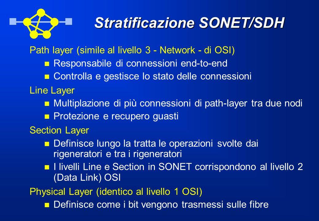 Stratificazione SONET/SDH