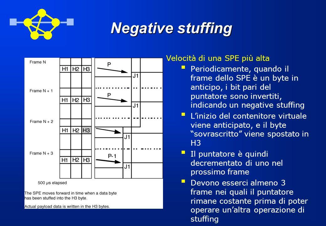Negative stuffing Velocità di una SPE più alta