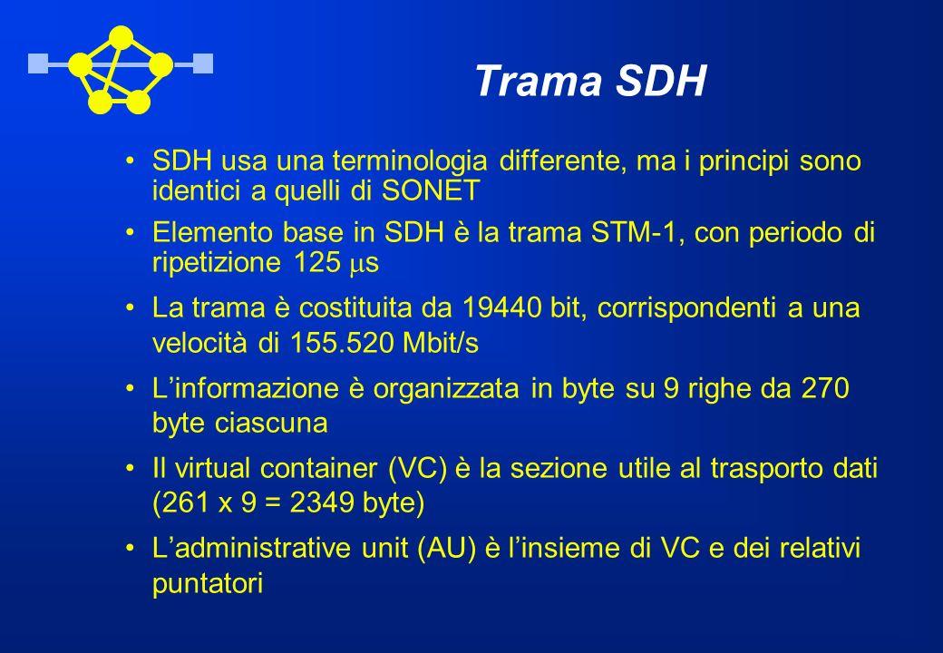 Trama SDH SDH usa una terminologia differente, ma i principi sono identici a quelli di SONET.