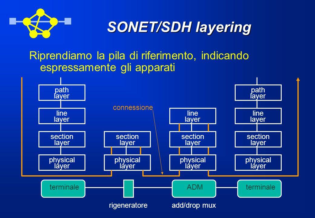 SONET/SDH layering Riprendiamo la pila di riferimento, indicando espressamente gli apparati. terminale.