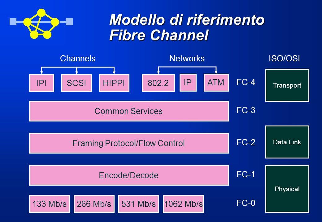 Modello di riferimento Fibre Channel