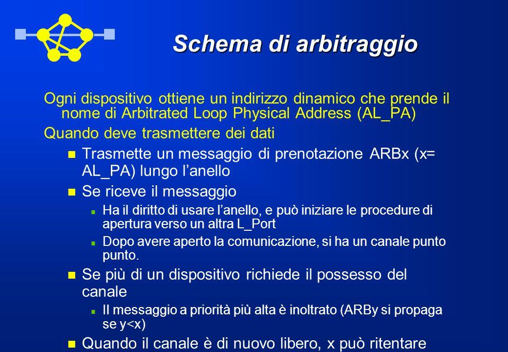 Schema di arbitraggio Ogni dispositivo ottiene un indirizzo dinamico che prende il nome di Arbitrated Loop Physical Address (AL_PA)