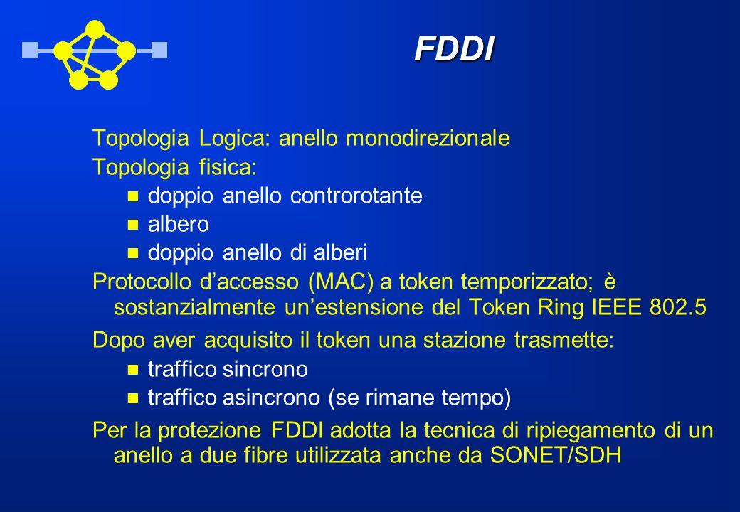 FDDI Topologia Logica: anello monodirezionale Topologia fisica: