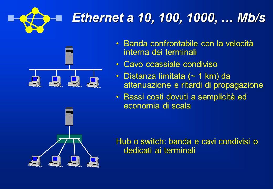 Ethernet a 10, 100, 1000, … Mb/s Banda confrontabile con la velocità interna dei terminali. Cavo coassiale condiviso.