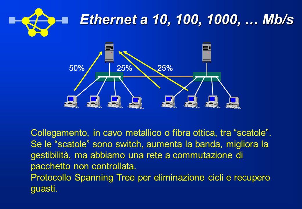 Ethernet a 10, 100, 1000, … Mb/s 50% 25% Collegamento, in cavo metallico o fibra ottica, tra scatole .