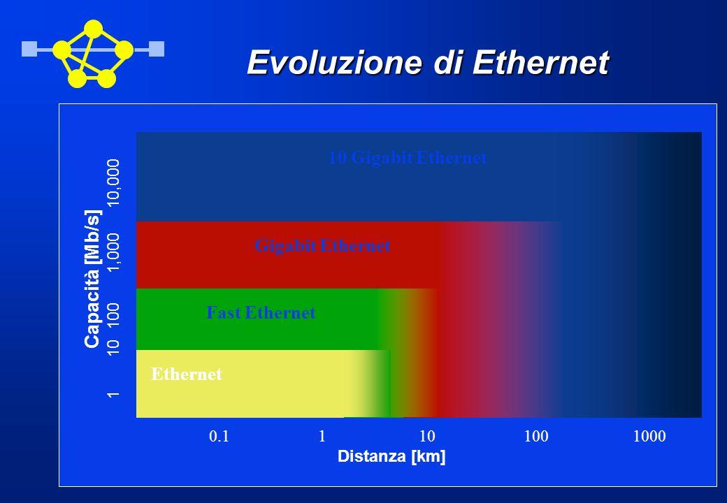 Evoluzione di Ethernet