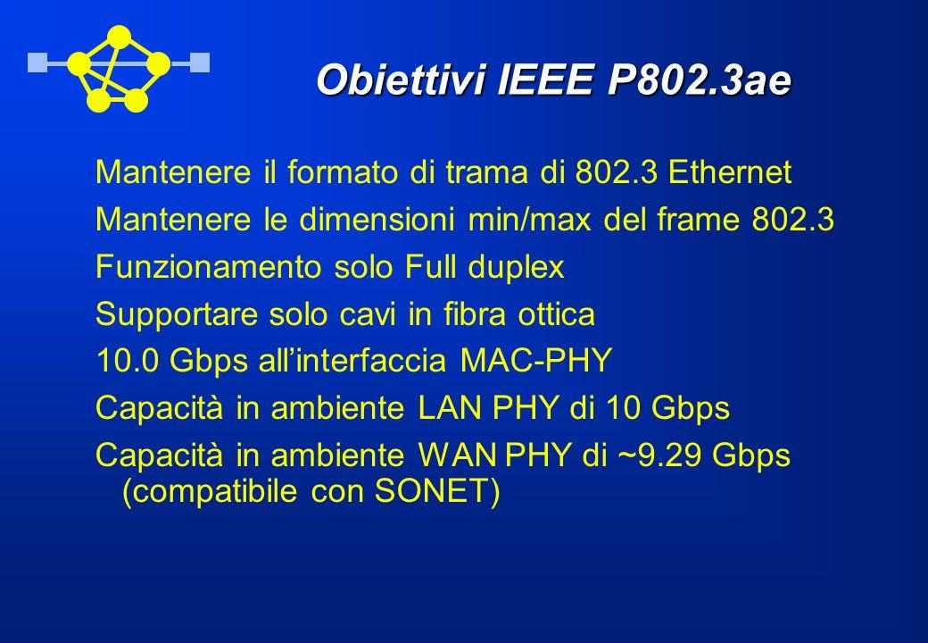 Obiettivi IEEE P802.3ae Mantenere il formato di trama di 802.3 Ethernet. Mantenere le dimensioni min/max del frame 802.3.