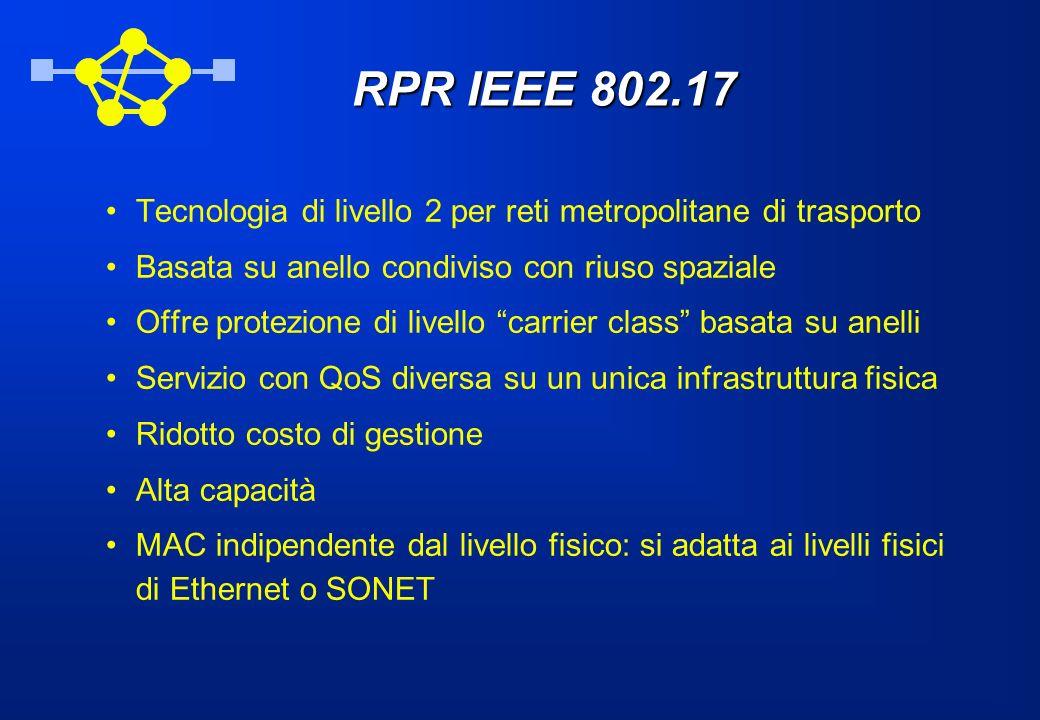 RPR IEEE 802.17 Tecnologia di livello 2 per reti metropolitane di trasporto. Basata su anello condiviso con riuso spaziale.