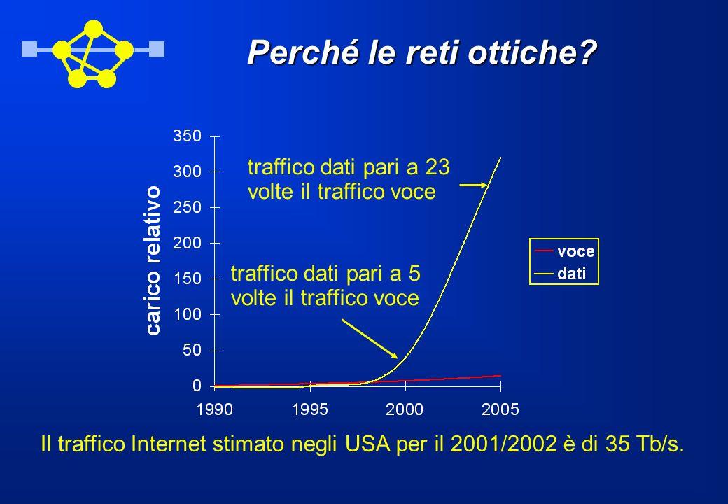 Perché le reti ottiche traffico dati pari a 23 volte il traffico voce