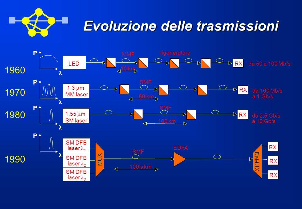 Evoluzione delle trasmissioni
