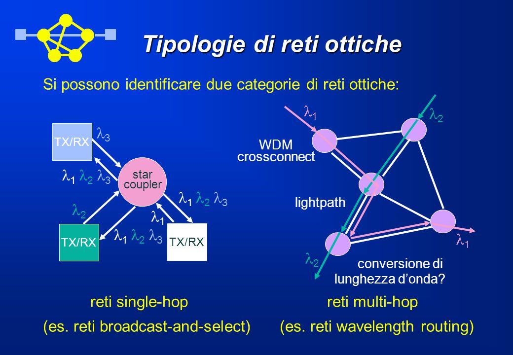 Tipologie di reti ottiche