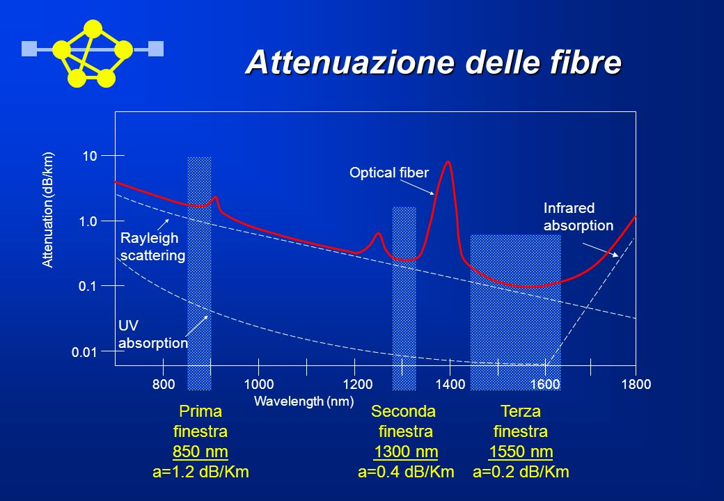 Attenuazione delle fibre