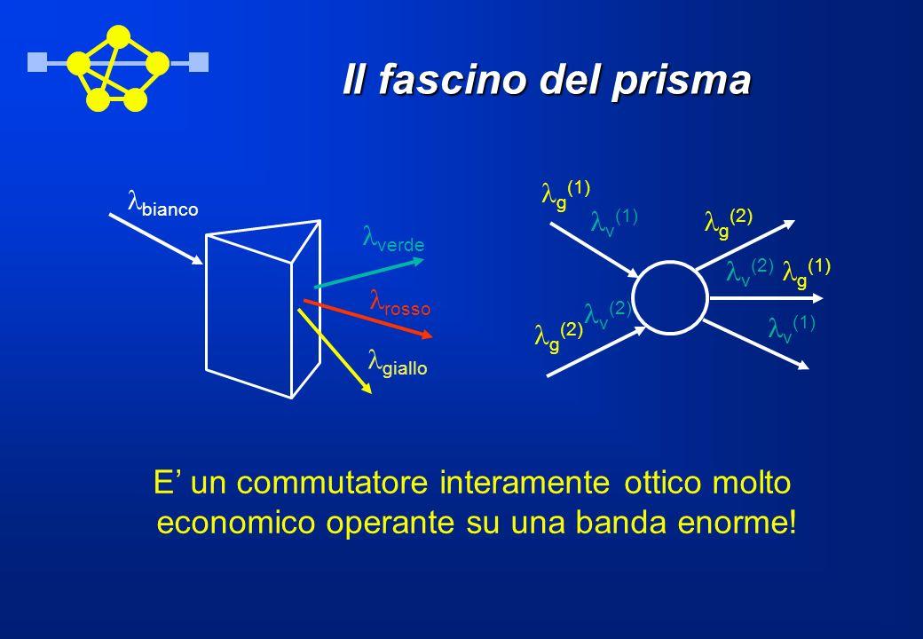 Il fascino del prisma E' un commutatore interamente ottico molto