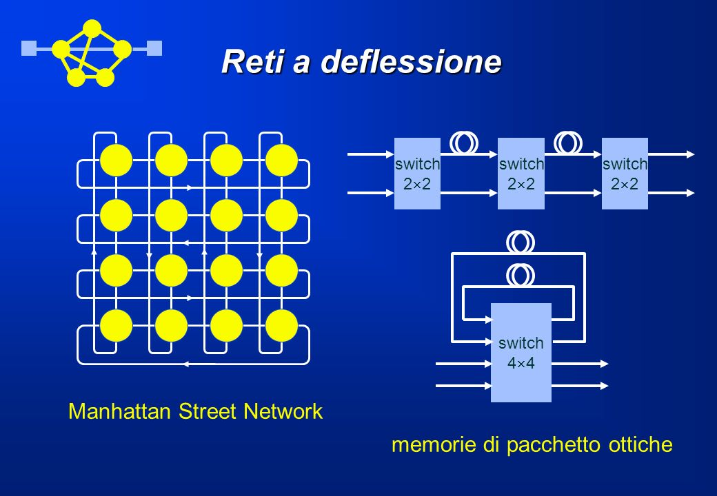 Reti a deflessione Manhattan Street Network