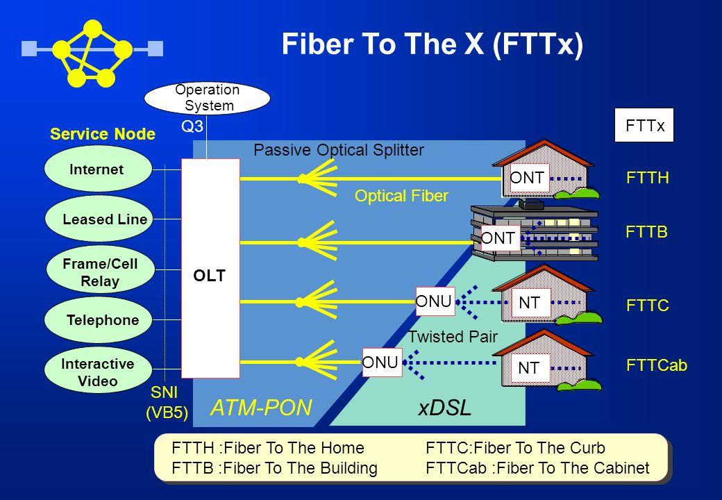 Fiber To The X (FTTx) ATM-PON xDSL Q3 FTTx Service Node