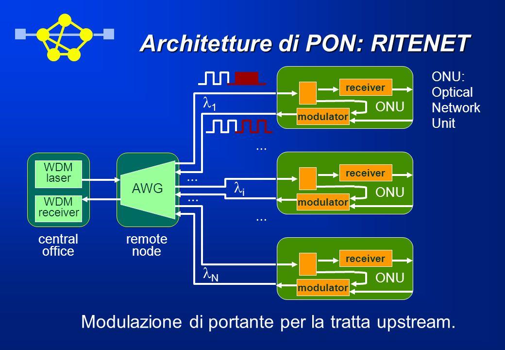 Architetture di PON: RITENET