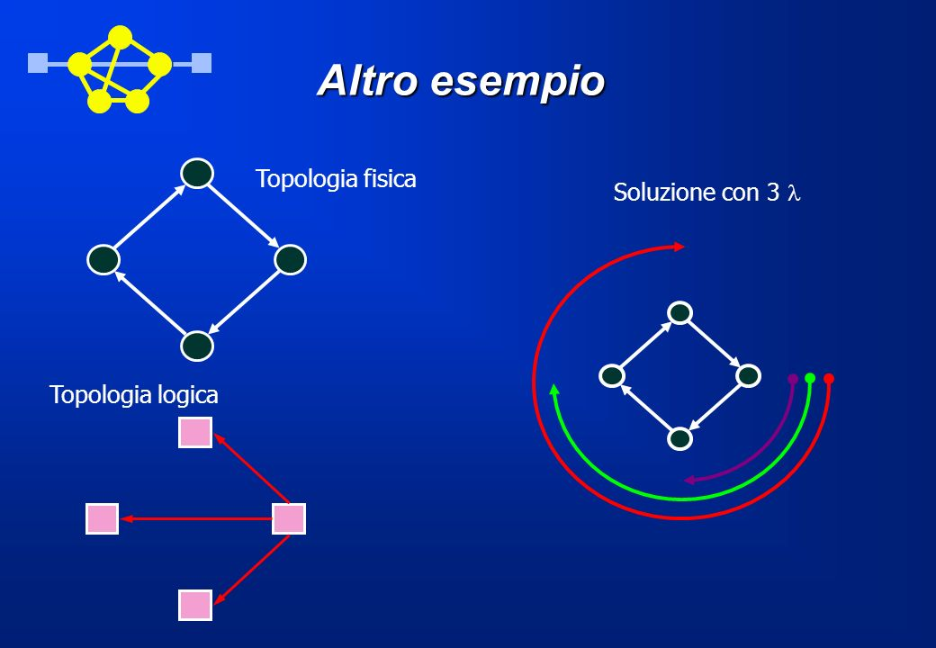 Altro esempio Topologia fisica Soluzione con 3 l Topologia logica