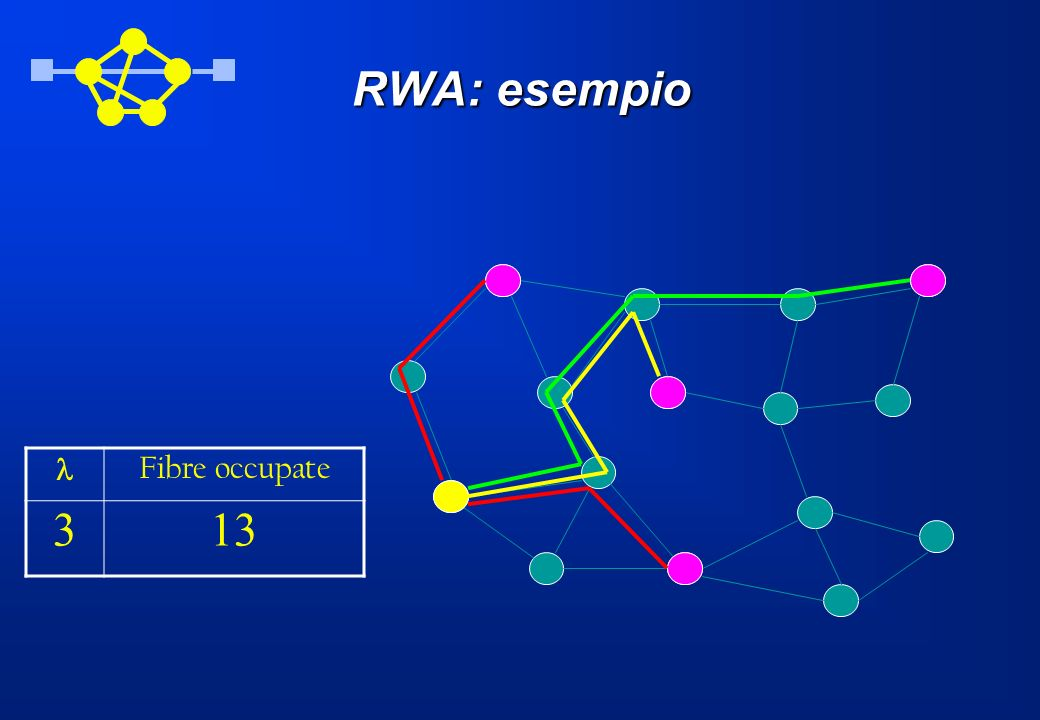 RWA: esempio l Fibre occupate 3 13