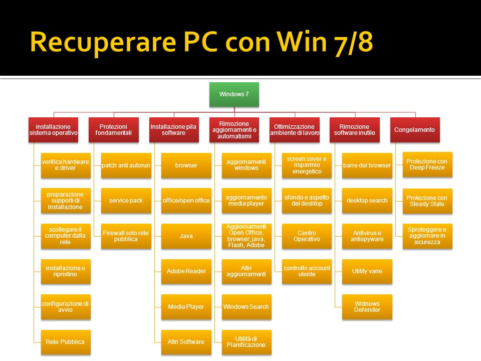 Recuperare PC con Win 7/8 Windows 7 installazione sistema operativo