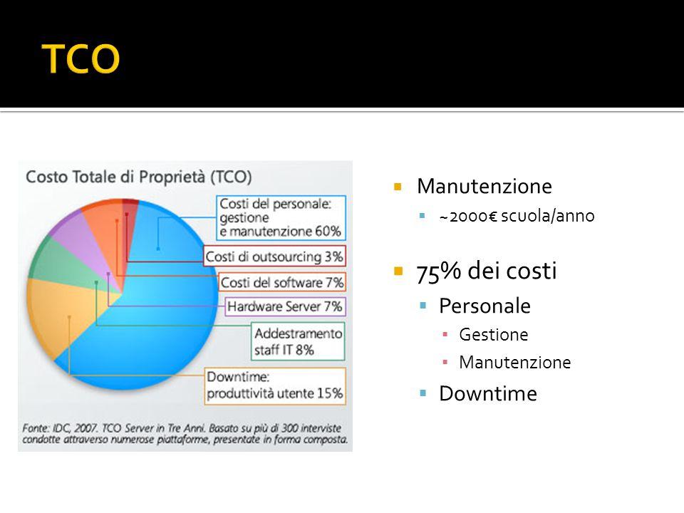 TCO 75% dei costi Manutenzione Personale Downtime ~2000€ scuola/anno