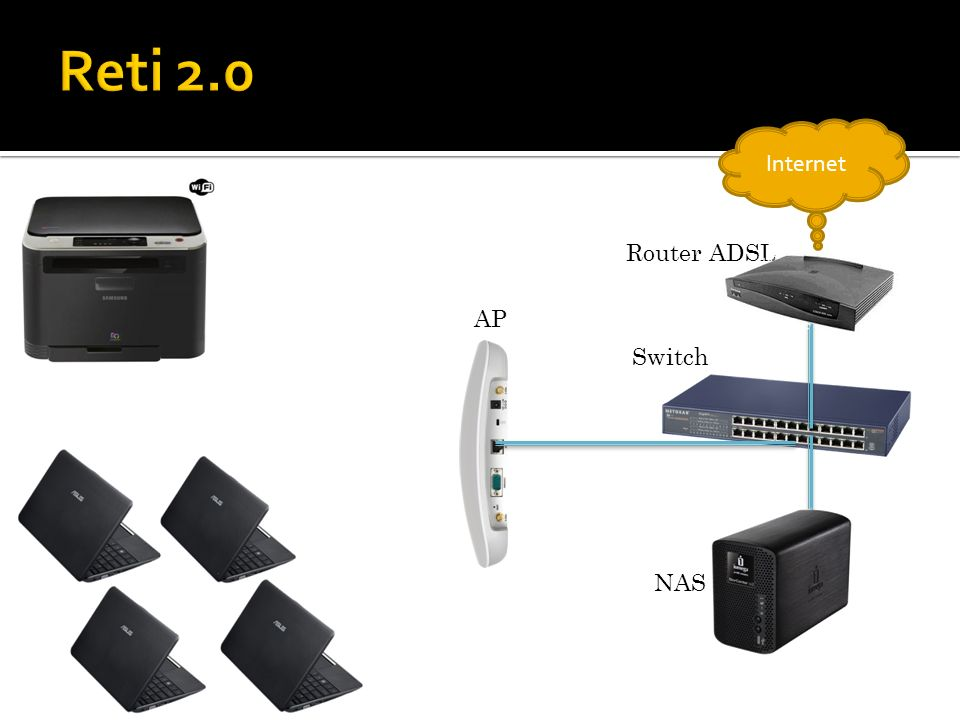 Reti 2.0 Internet Router ADSL AP Switch NAS