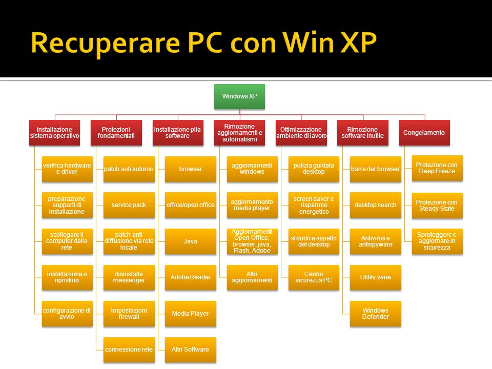 Recuperare PC con Win XP