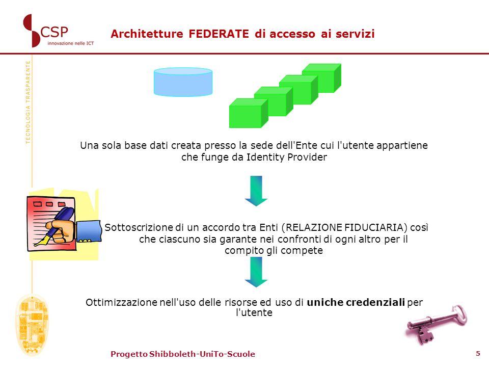 Architetture FEDERATE di accesso ai servizi