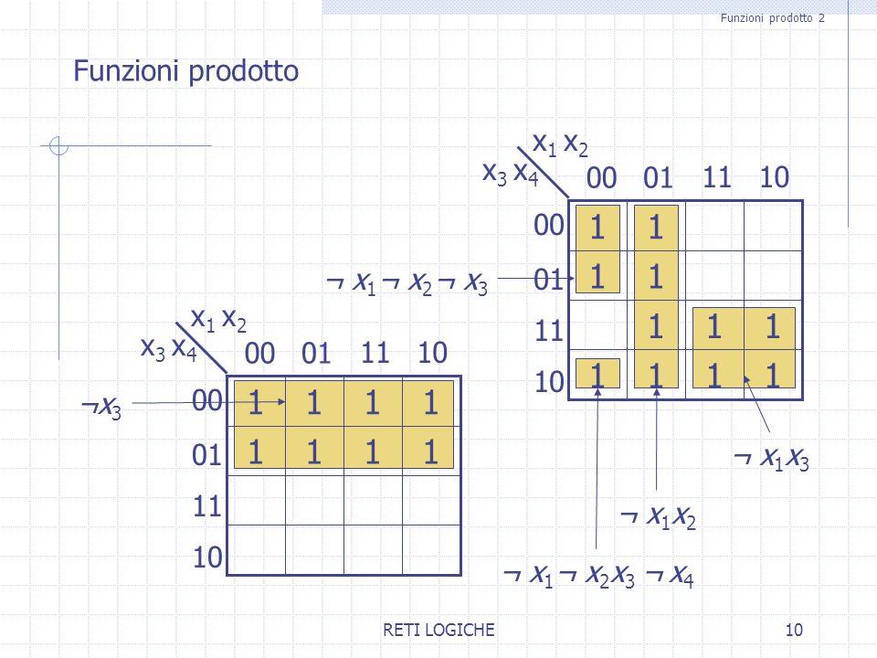 1 1 Funzioni prodotto 01 00 x1 x2 x3 x4 10 11 ¬ x1¬ x2¬ x3 x1 x2 01 00